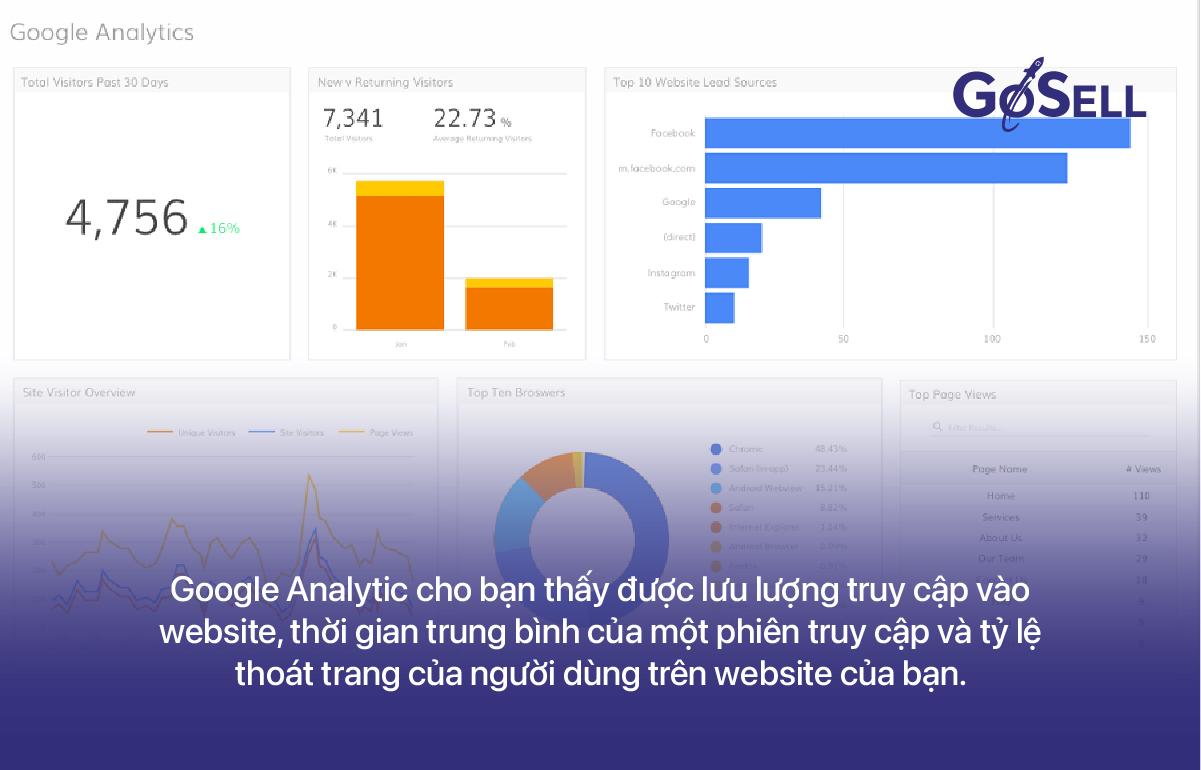 Google_Analytics_la_gi