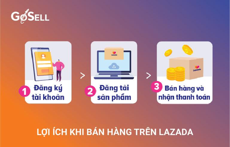 ban_hang_tren_lazada