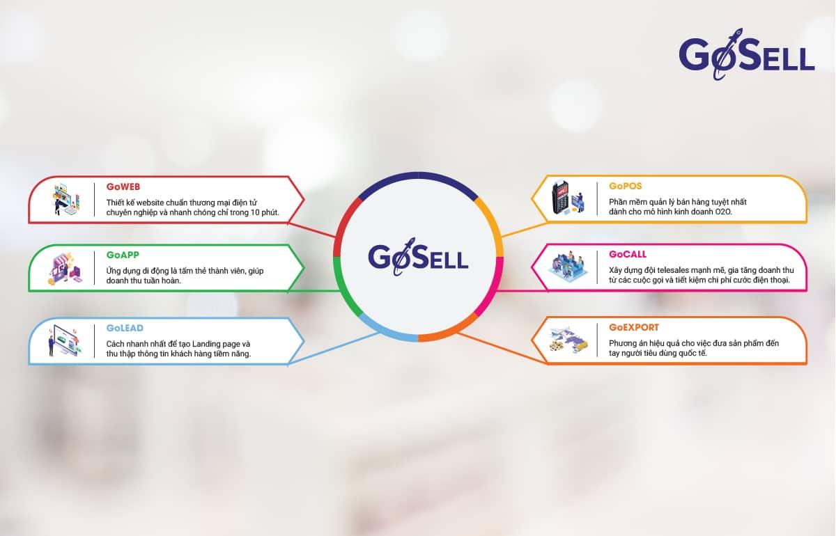 Bán hàng nhiều hơn, hiệu quả hơn với GoSELL